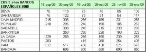 cds-bancos-30-enero-09-datos