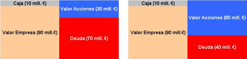 Valor Empresa vs Valor Capital
