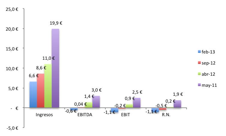 Previsiones 2012e gráfico (mayo 2011 - feb 2013)