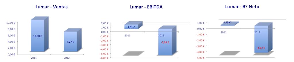 Lumar resultados 2012