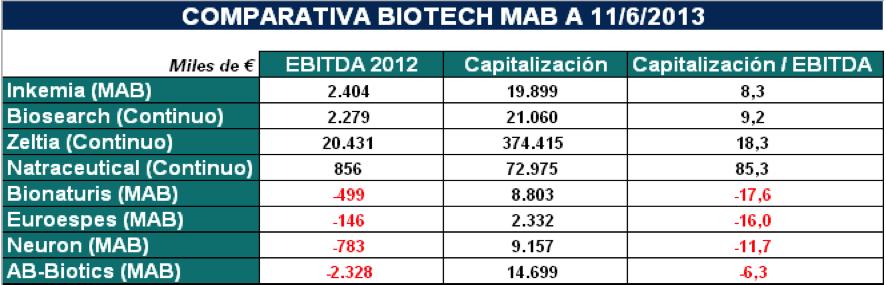 Comparables Biotech (EBITDA 2012)
