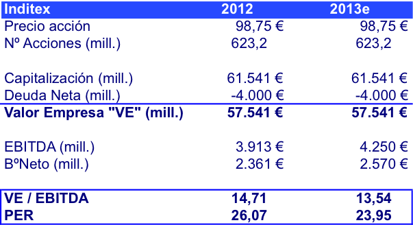 VE Inditex 2012 - 2013e (junio 2013)
