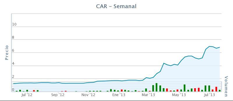 gráfico carbures junio 2012 - julio 2013