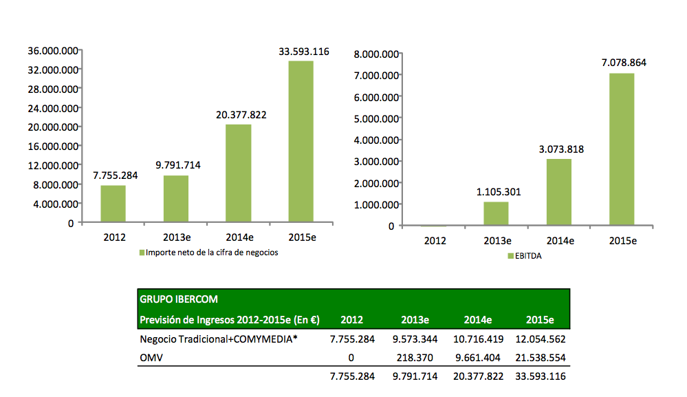 Ingresos y EBITDA 2013e - 2015e Ibercom