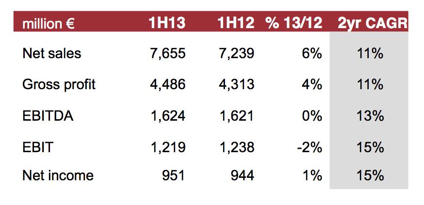 Resultados Inditex 1S13