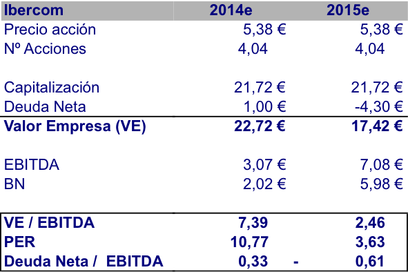 VE Ibercom 2014e - 2015e (oct 2013)