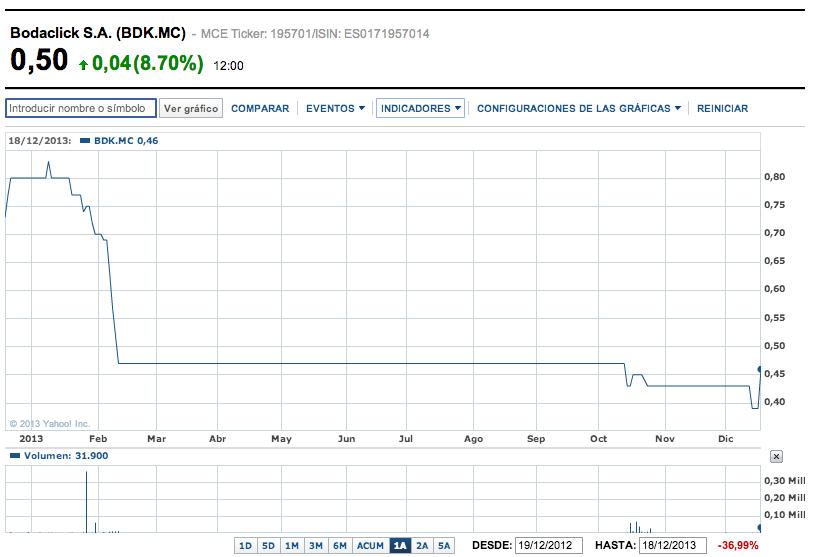 Bodaclick gráfico 20131219