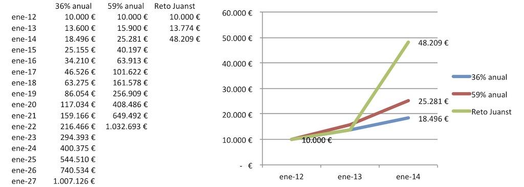 Evolución Reto Juanst 20131213 gráfico