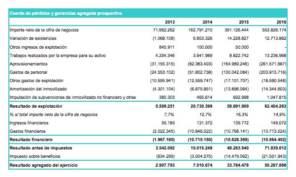 Plan de Negocio Carbures 2014 - 2016 (marzo 2014)