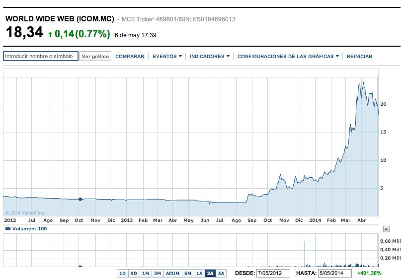 20140507 gráfico Ibecom 2 años