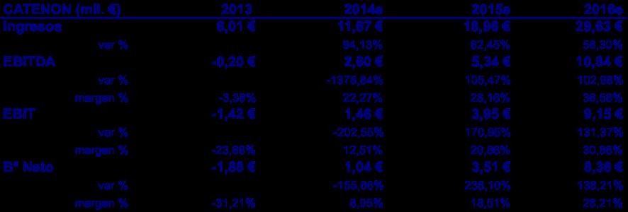 Plan Negocio Catenon 2014-2016 con Rdos 2013