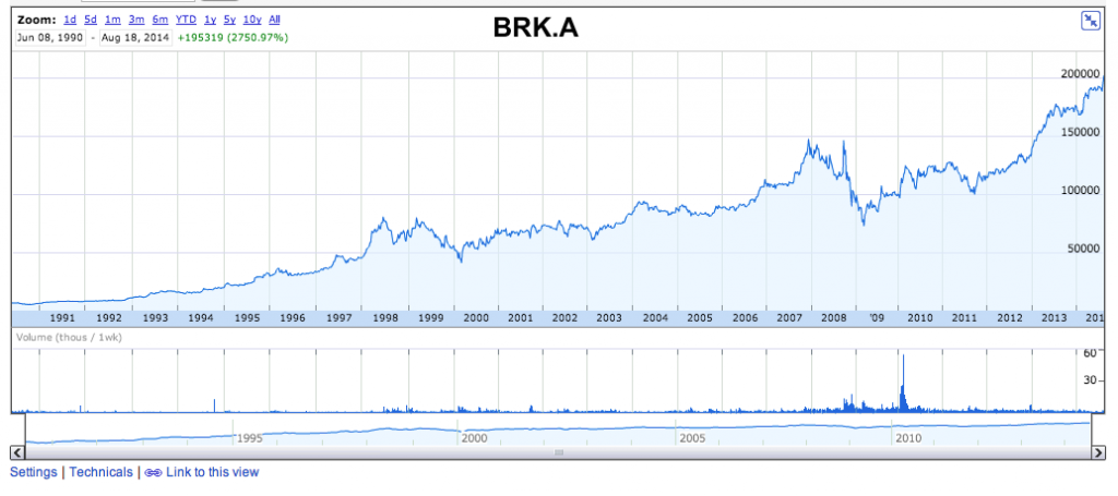 Berkshire Hathaway jun1990-ago2014