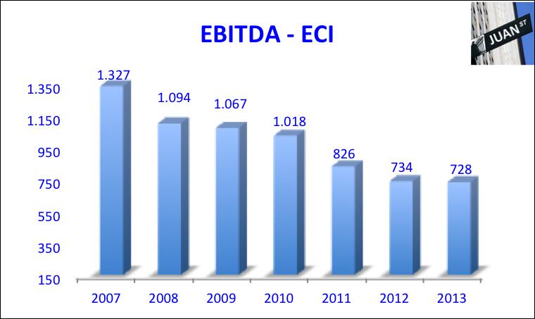 EBITDA ECI 2007-2013