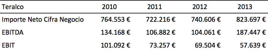 Teralco Ingresos - EBITDA - EBIT - 2010 - 2013
