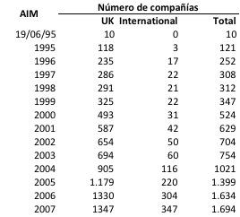 AIM Numero compañías 1995-2007