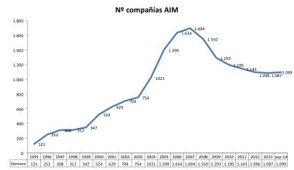 AIM Numero compañías 1995-sep2014
