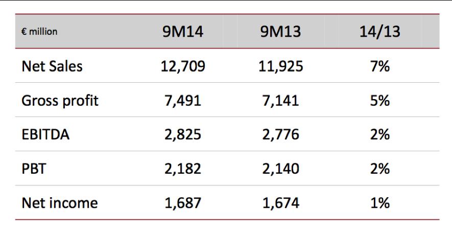 Resultados 3T14 Inditex