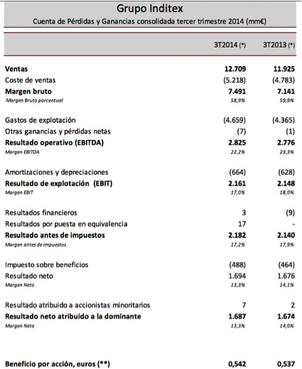Resultados PyG 3T14 Inditex