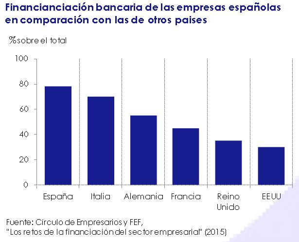 financiacion_bancaria_de_las_empresas_espanolas_en_comparacion_con_las_de_otros_paises-asi_esta_la_empresa_enero_2015-circulo_de_empresarios