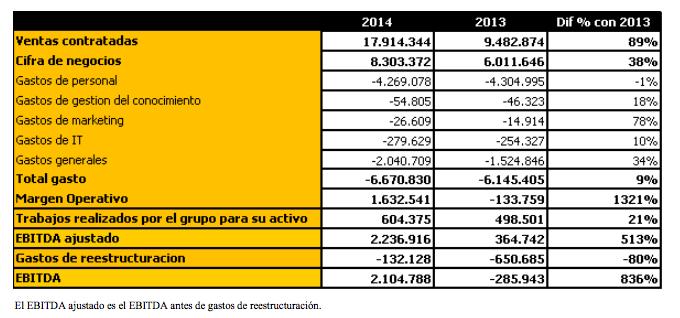 resultados avance Catenon 2014 anual
