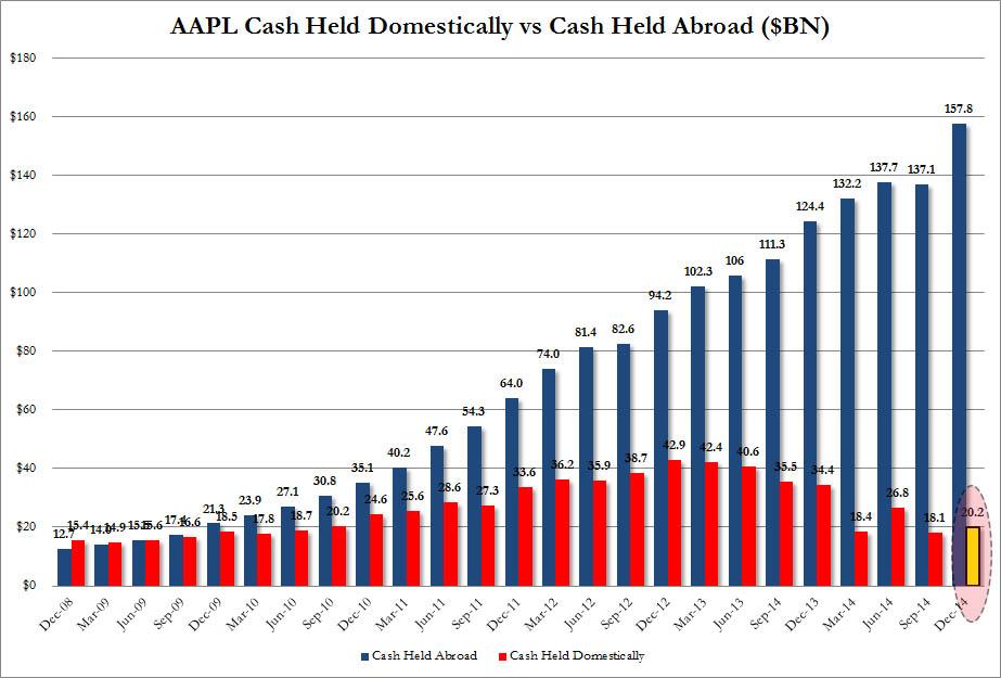 AAPL cash dec 31