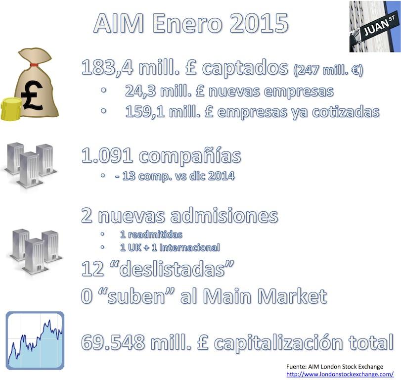 AIM Enero 2015 cifras