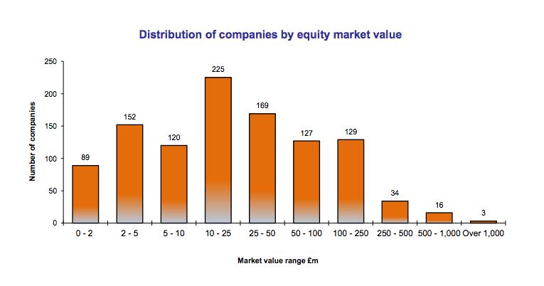 AIM Enero 2015 empresas por capitalización