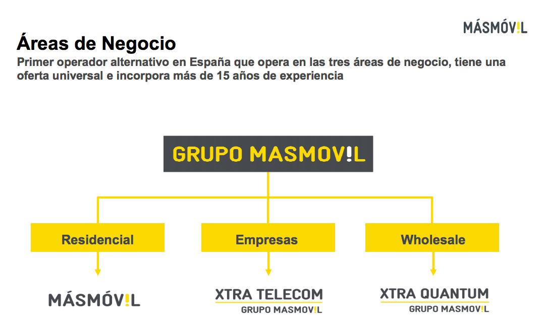 MasMovil áreas de negocio 2015