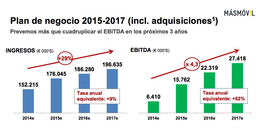 MasMovil Plan Negocio 2015-2017 (febrero 2015)