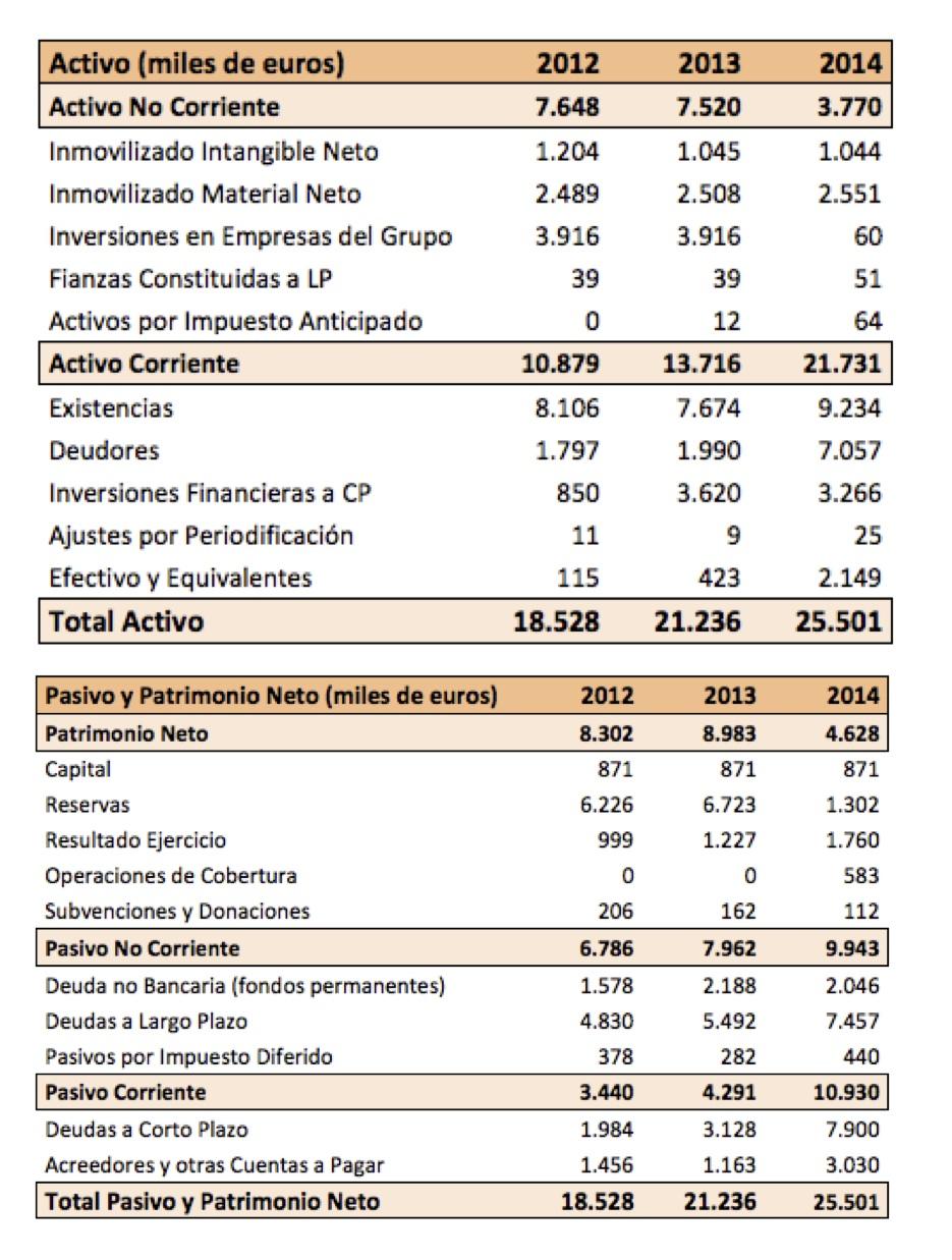 Balance NBI Bearings 2012-2014