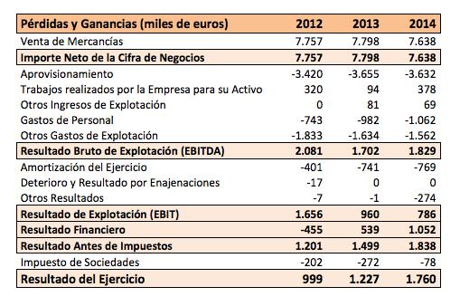 PyG NBI 2012-2014