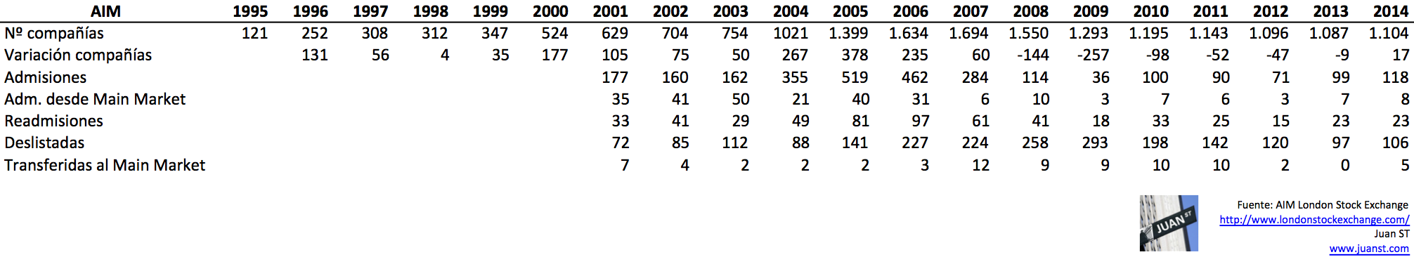Cifras anuales AIM 2001 - 2014