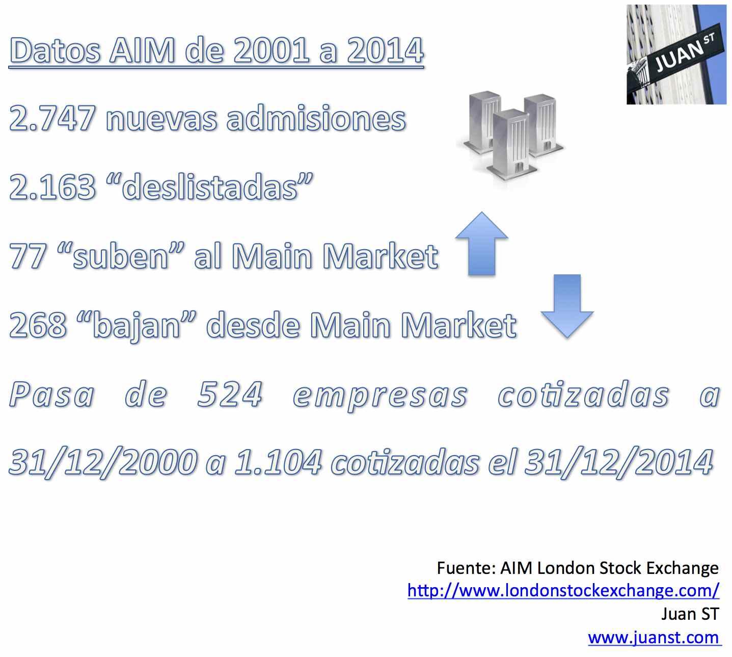 Datos AIM 2001 - 2014