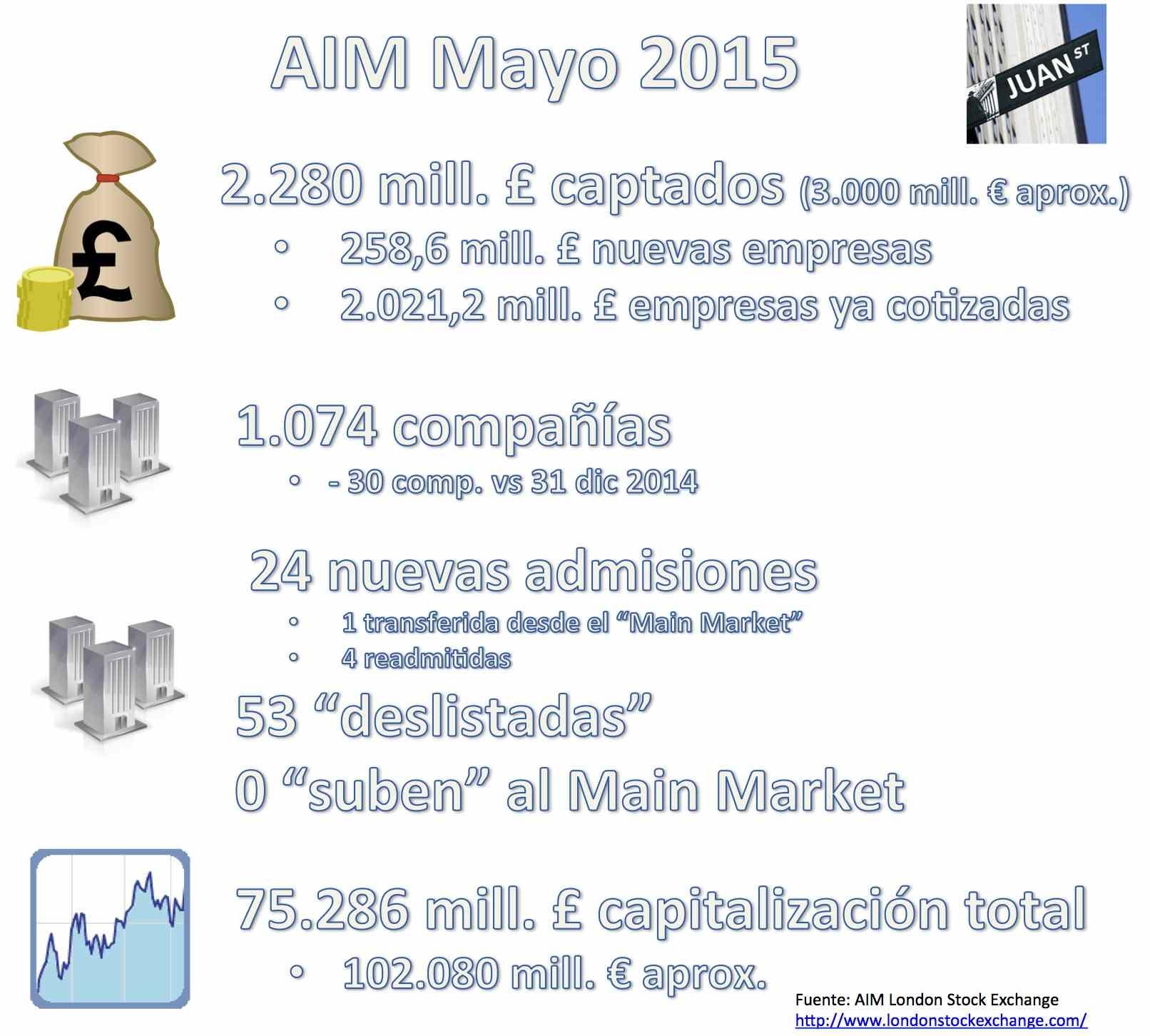 AIM 052015 cifras - estadisticas mayo 2015