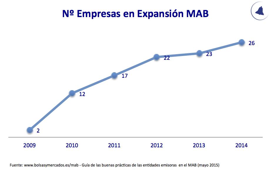 Nº Empresas en Expansión MAB 2009-2014
