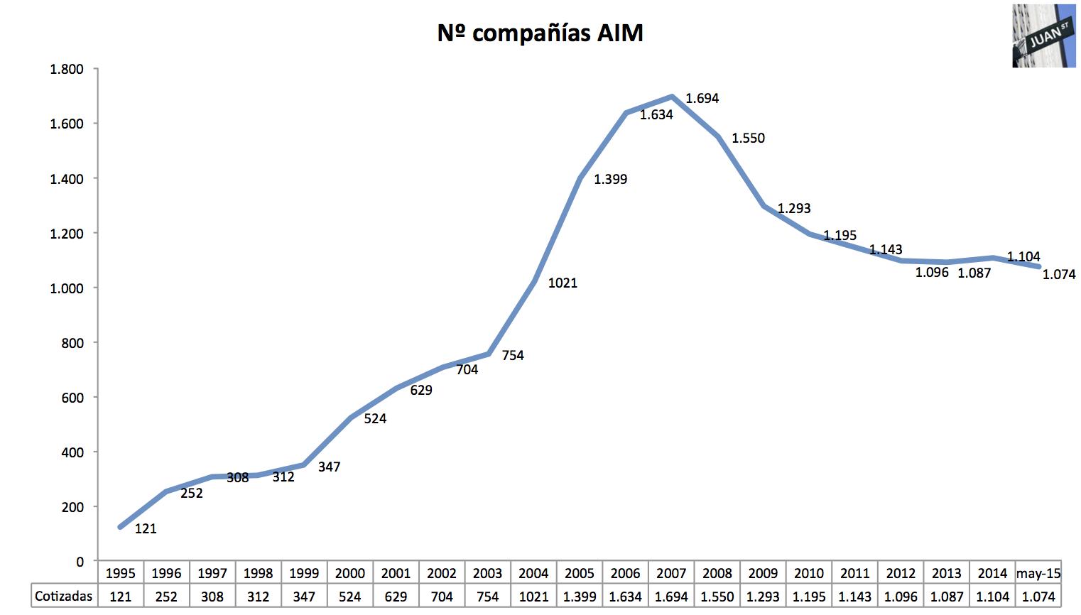 aim-cotizadas-junio-1995-mayo-2015