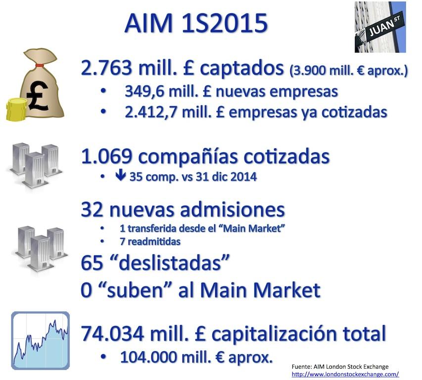 AIM 062015 Junio 2015 1S2015 cifras
