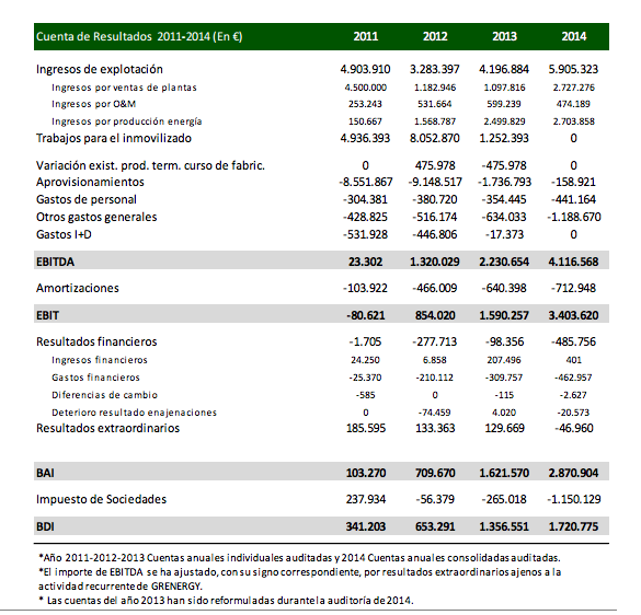 Resultados Grenergy 2011-2014