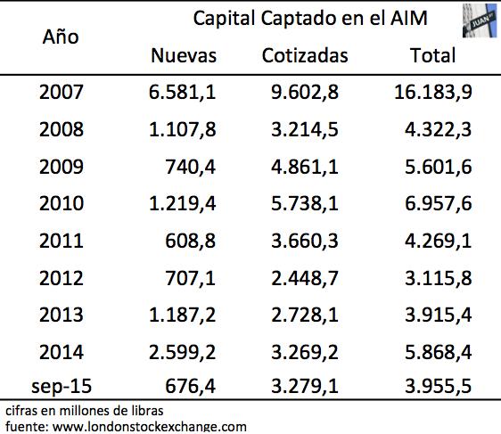 Capital Captado AIM 2007 - sep2015