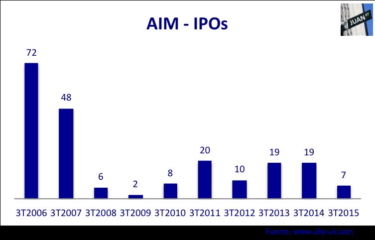 IPOs AIM 3T 2006 - 2015