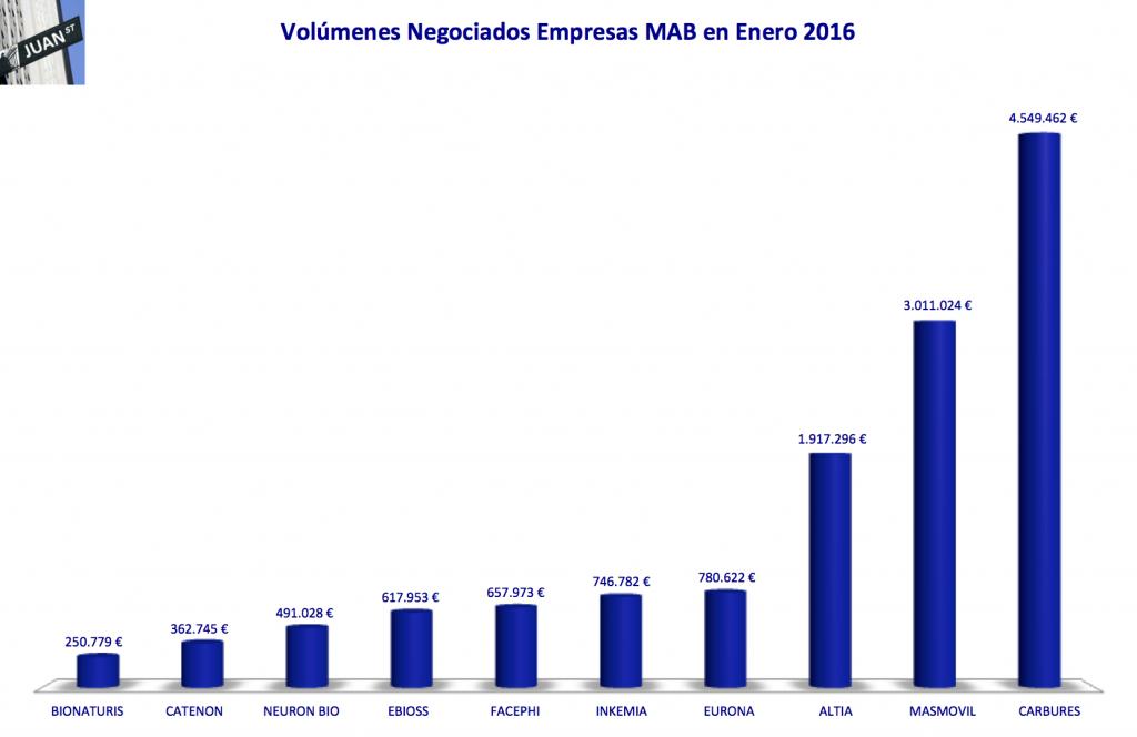 201601 volumenes negociacion mab-ee enero 2016