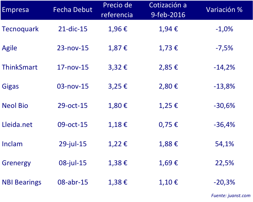 variacion debutantes mab 2015 hasta 9 febrero 2016
