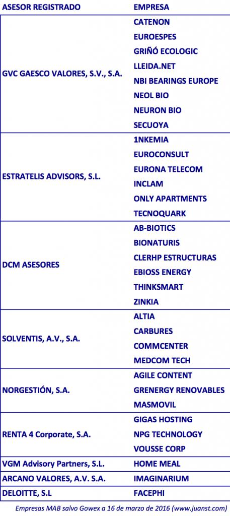 Asesores Registrados y EE MAB 16032016