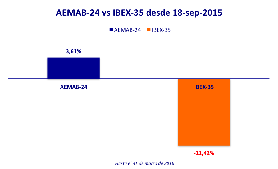 AEMAB-24 vs IBEX-35 18-sep-15 20160331