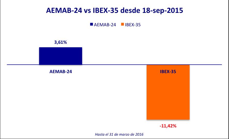 AEMAB-24 vs IBEX-35 18-sep-15 20160331