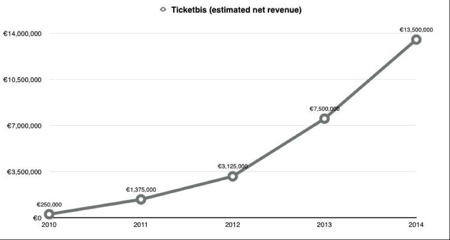 ventas estimadas ticketbits 2009-2014
