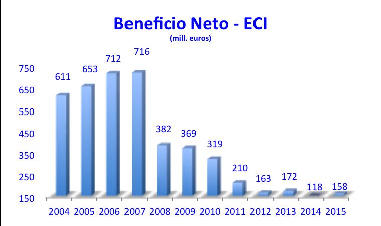 Beneficio Neto ECI 2004 - 2015