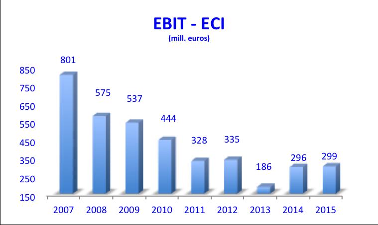 EBIT ECI 2007-2015