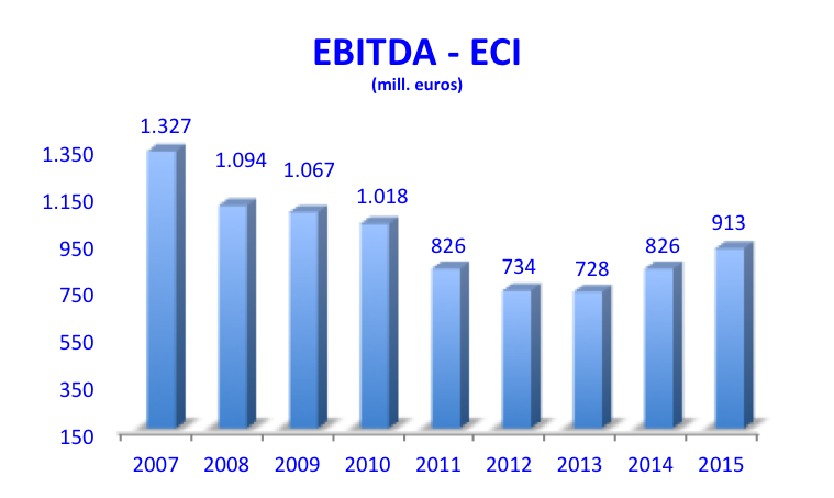 EBITDA ECI 2007-2015