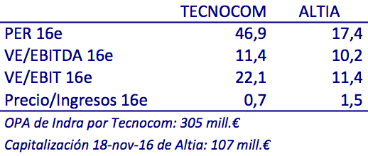 tecnocom-vs-altia-2016e
